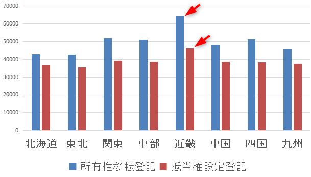 日本司法書士会連合会「司法書士の報酬に関するアンケート結果(2018年)」