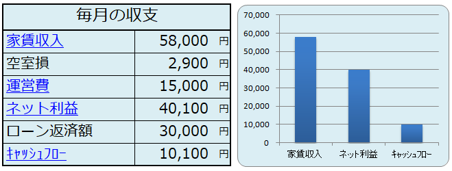 不動産投資シミュレーション結果