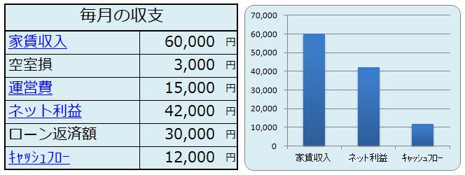 キャッシュフローのシミュレーション結果(表・グラフ)