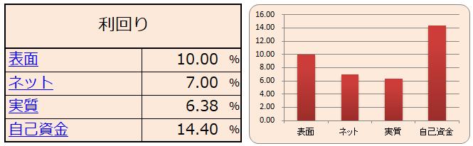 自己資金利回りのシミュレーション結果(表・グラフ)