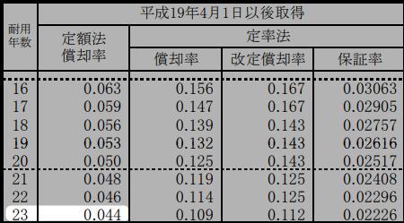 耐用年数23年の償却率(償却率表より抜粋)