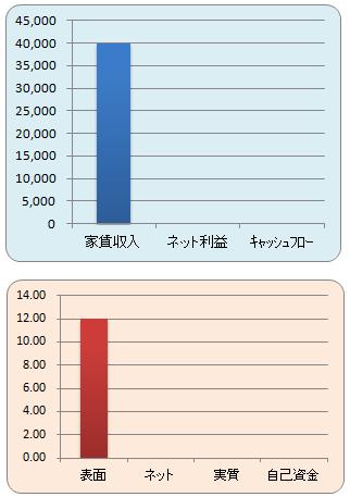 家賃収入と表面利回り(グラフ)