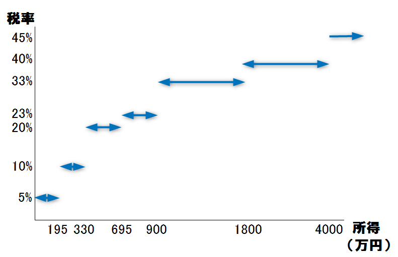 所得と税金の関係(グラフ)