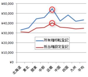 司法書士登記手数料のグラフ(各地域毎)
