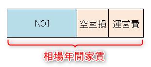 NOI(ネット利益)