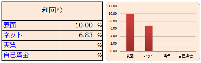 ネット利益(NOI利回り)の表とグラフ