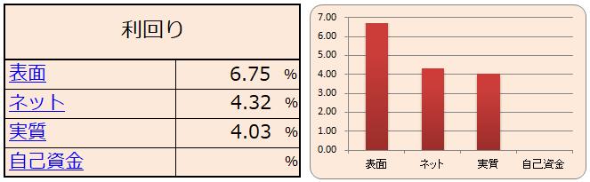 利回りシミュレーション結果(表・グラフ)