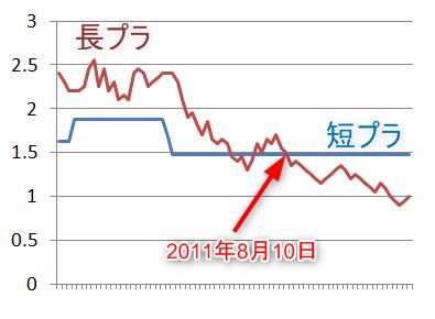 2007年1月~2017年7月までのプライムレートの推移