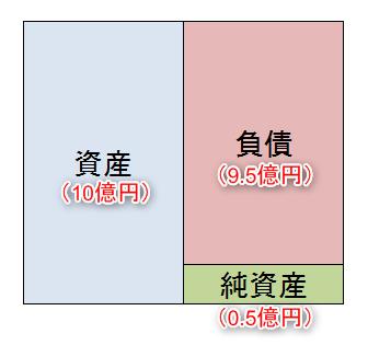 メガ大家の失敗バランスシート2(借金多額)