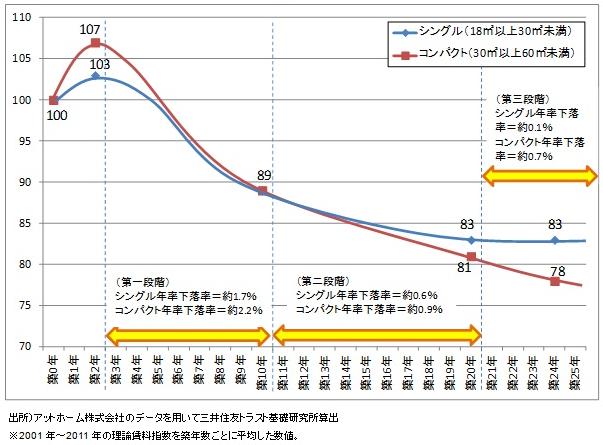 築年数別家賃の推移(グラフ)