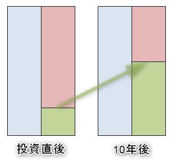 ワンルームマンション投資前後のバランスシート(価格維持)