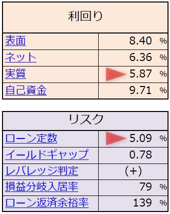 イールドギャップ(+)→ 正のレバレッジ