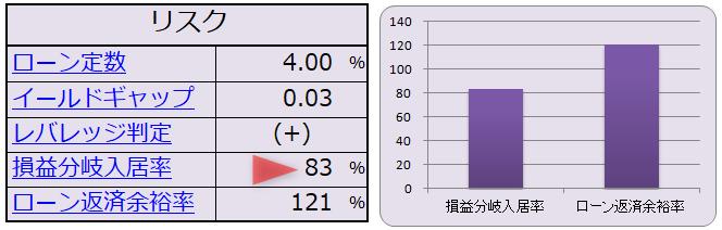 損益分岐点(損益分岐入居率)のシミュレーション結果(表・グラフ)