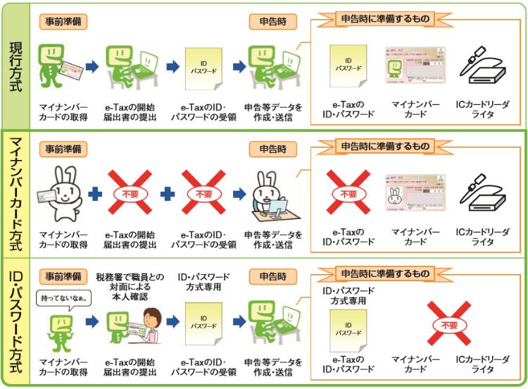 e-Tax「マイナンバーカード方式」と「ID・パスワード方式」の違い