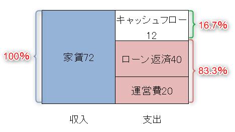 区分マンション投資の収入と支出の割合