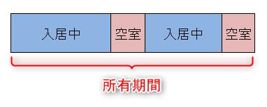 ブログの提唱する「空室率の定義」