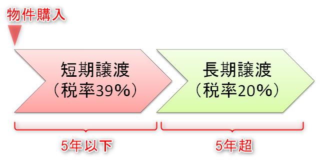 短期譲渡税と長期譲渡税の税率の違い