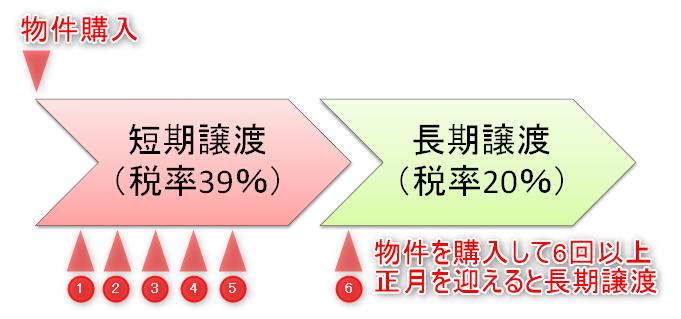 短期譲渡税と長期譲渡税の税率の違い(わかりやすく)
