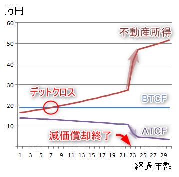 不動産投資の不動産所得とキャッシュフロー(グラフ)