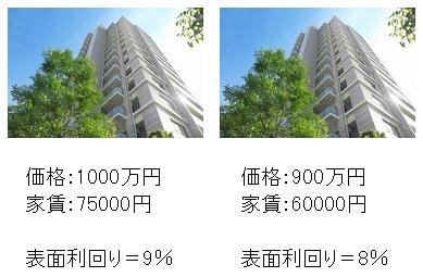 2つのワンルームマンション投資