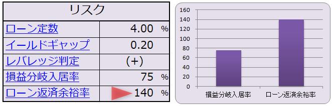 DSCRのシミュレーション結果(表・グラフ)