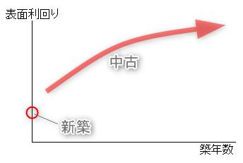 表面利回りと築年数の関係(グラフ)