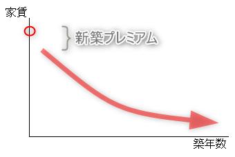 家賃と築年数の関係(グラフ)