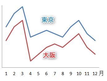東京・大阪の賃貸需要の違い