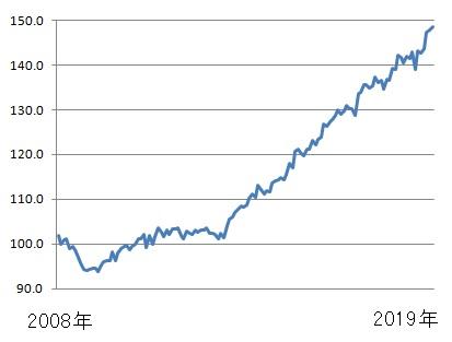 2008年から2019年までの不動産価格指数(全国)