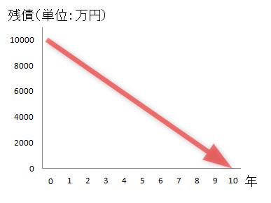 ローン残高(残債)