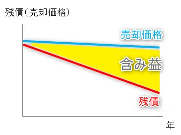 売却価格と残債の関係図(グラフ)