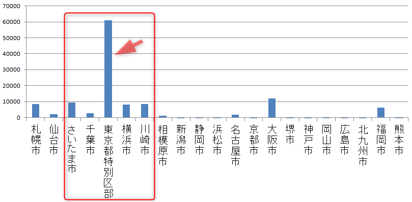 全国主要都市の人口増減数(転入-転出)(グラフ)