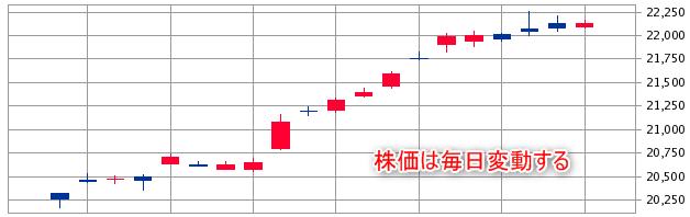 日経平均株価