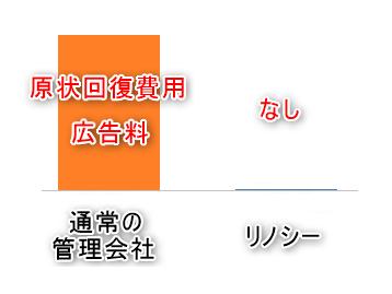 リノシーは現業回復費用と広告料がゼロ円