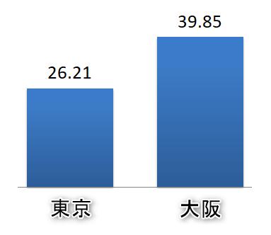 ワンルームマンションの空室期間の比較(東京・大阪)