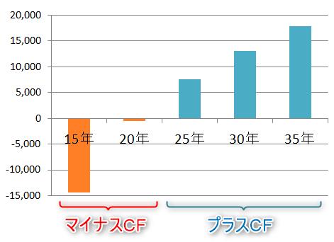ネット利益(NOI)が月5万円と仮定したときの月間キャッシュフロー