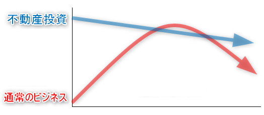 不動産投資と通常のビジネスとのキャッシュフローの違い