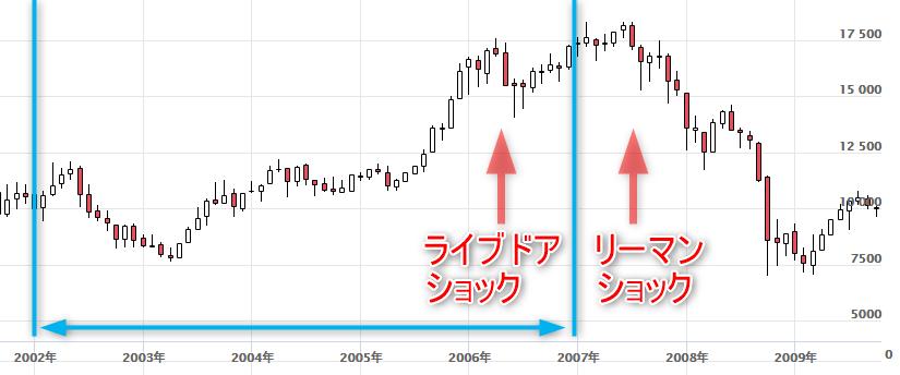 2002年から2007年までの日経平均株価