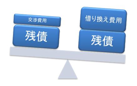 金利交渉費用と借り換え費用では、借り換え費用の負担が多い