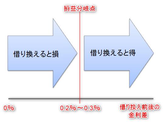 住宅ローンの借り換え損益分岐点(簡略)
