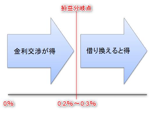 借り換えと金利交渉の損益分岐点