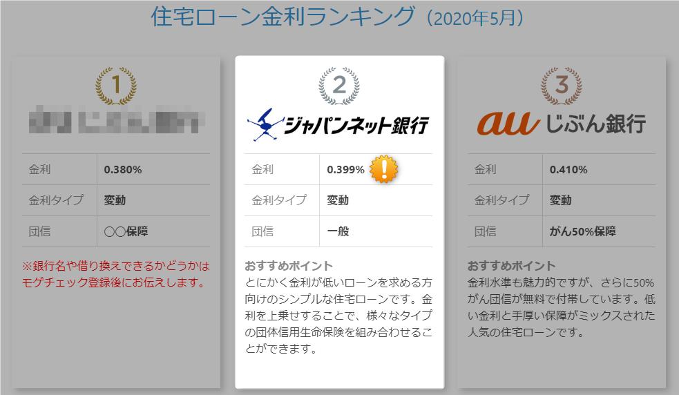 ジャパンネット銀行の金利