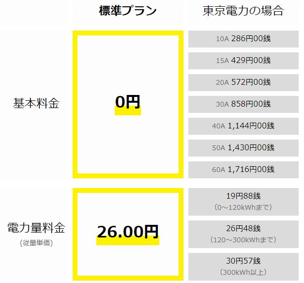 あしたでんきと東京電力の料金比較