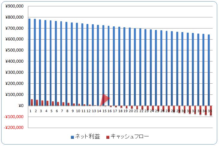 ワンルームマンションの年間キャッシュフロー(グラフ)