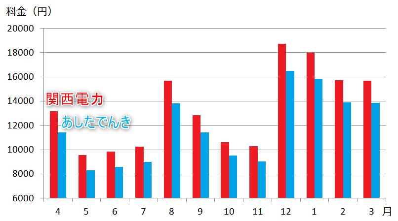 関西電力とあしたでんきの料金比較