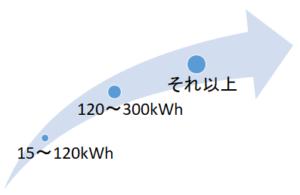 関西電力の料金