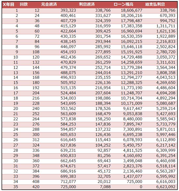 不動産投資シミュレーション「元金・利息返済とローン残高(表)」