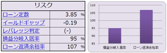 ローン定数・イールドギャップ・レバレッジの計算機能
