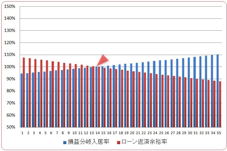 ワンルームマンションの安全性(リスク:グラフ)